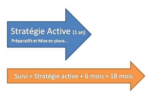 Schéma de suivi de stratégie