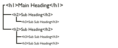 Headings schéma