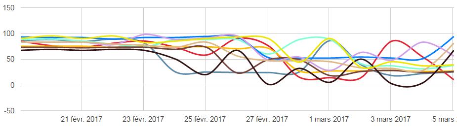 Algoroo mars 2017 graphique