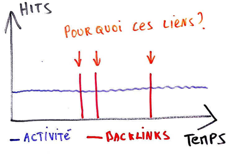 Backlinks artificiels