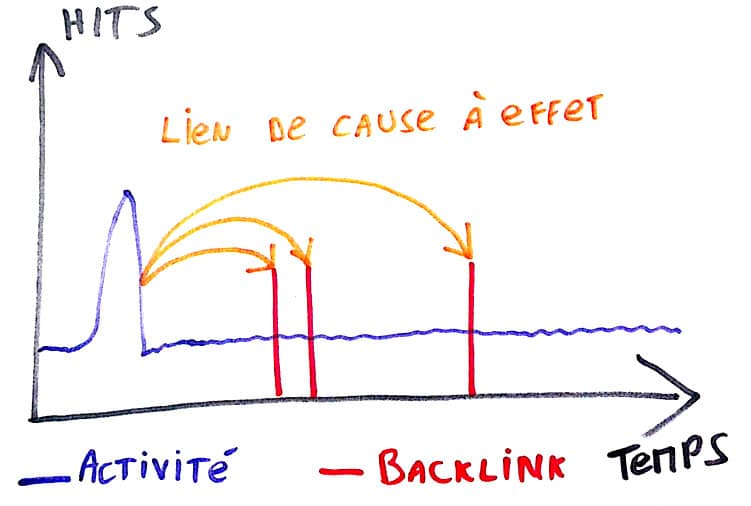Backlinks naturel et relation de cause à effet