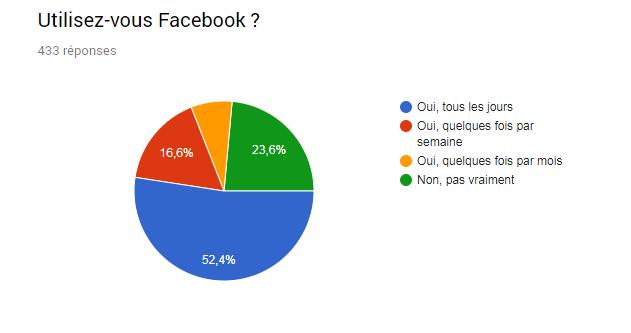 graphique utilisation facebook