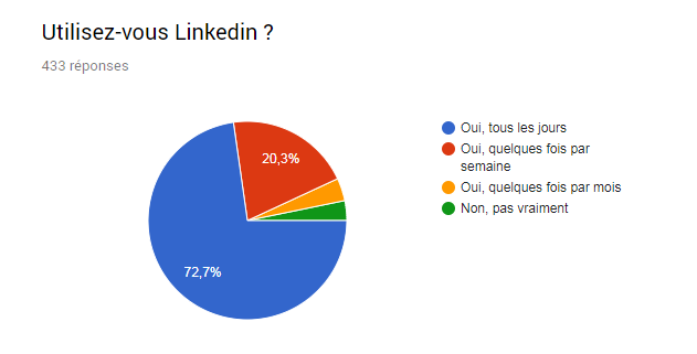 graphique utilisation linkedin