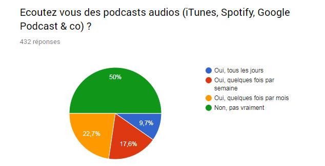 graphique utilisation des podcasts