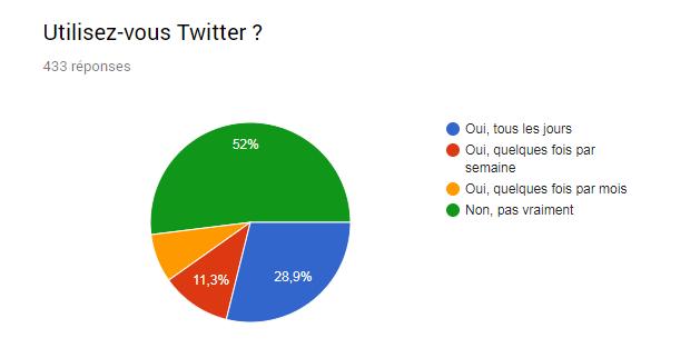 graphique utilisation twitter