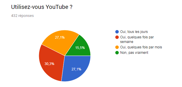 graphique utilisation youtube