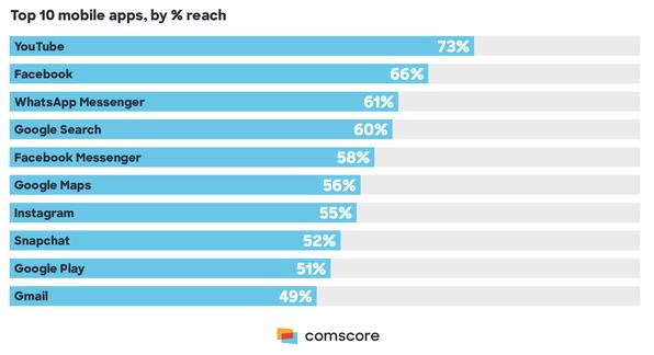 étude comscore mobile search