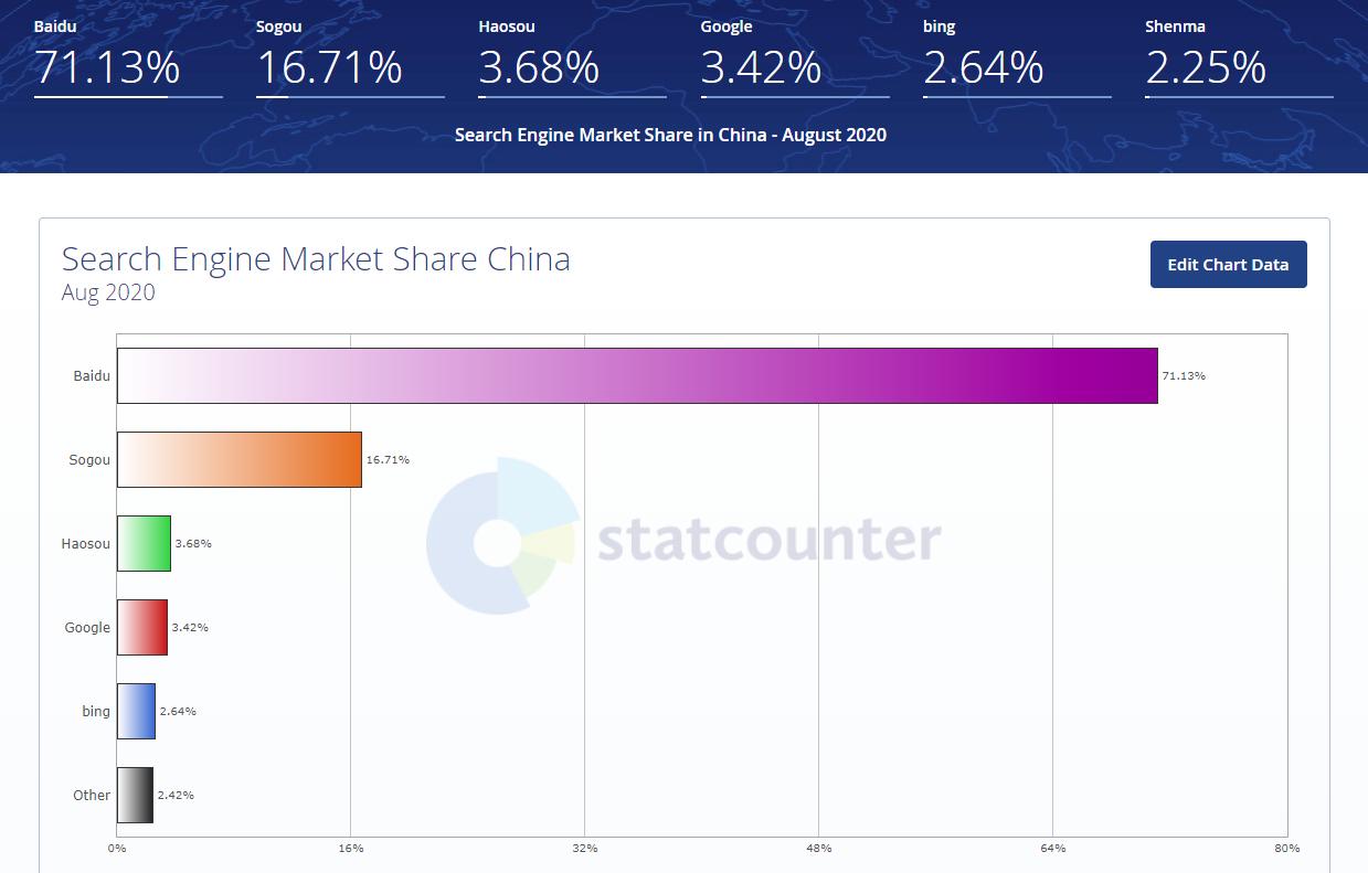 parts de marché des moteurs de recherche chine