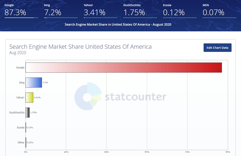 parts de marché des moteurs de recherche états unis