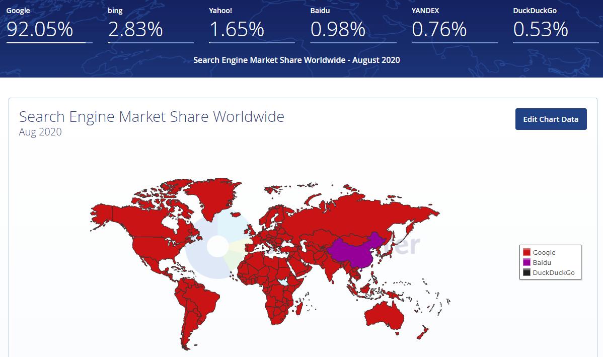 parts de marché des moteurs de recherche monde